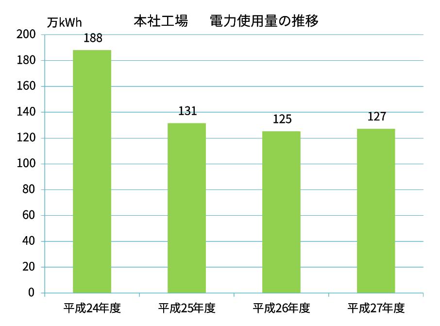 電力使用量の推移